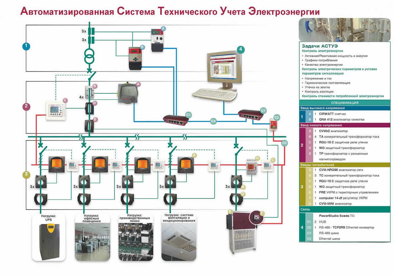 Схема включения прибора учета электрической энергии